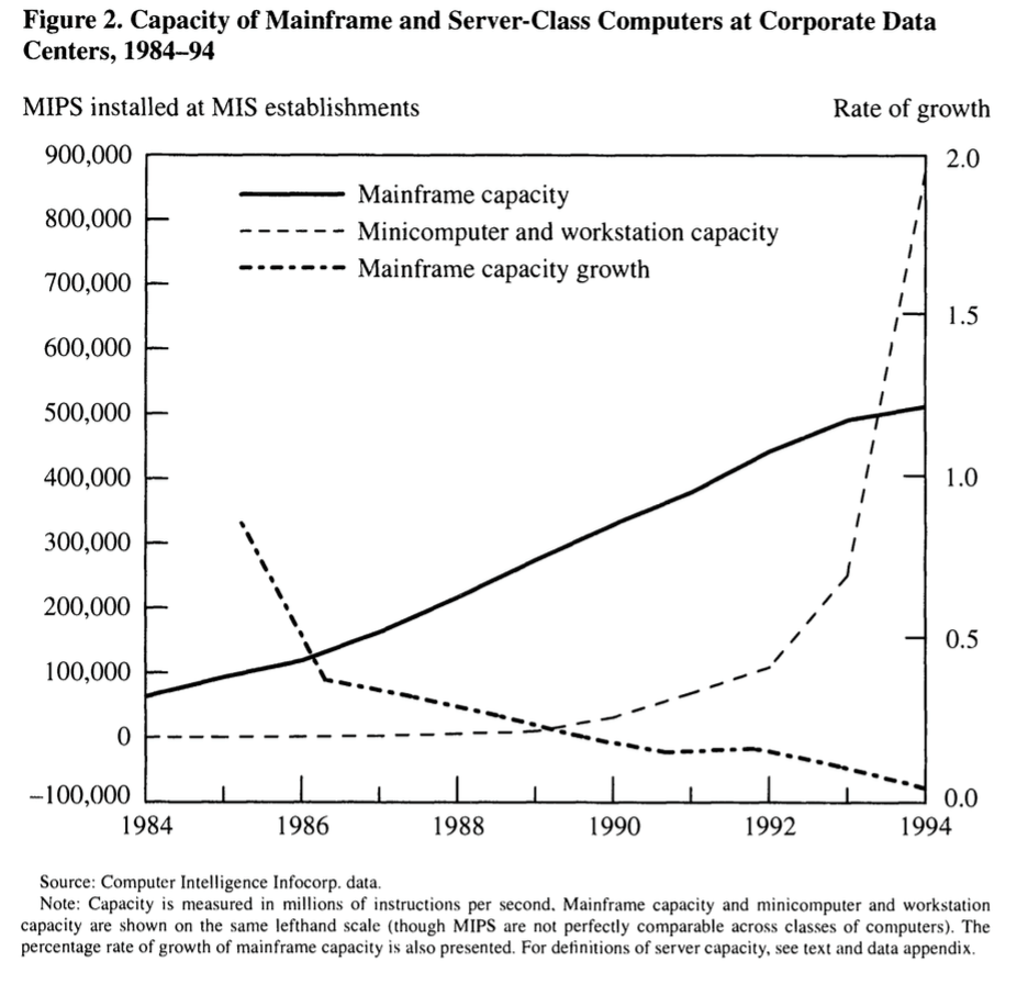 In 1986 there were around 100,000 MIPS* of Mainframes installed in the USA. That's between one and two Mac Pros.