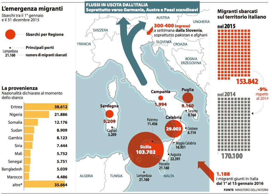 #DailyMap 18/01 Un anno di migranti. Tutti i numeri (e i flussi) degli arrivi in #Italia aggiornati al 15/01 https://t.co/Oh15BBuTnd