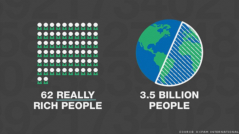 62 richest people have as much wealth as half the world https://t.co/CVwjKWoOA3 @CNNMoney #EvenItUp #endtaxhavens