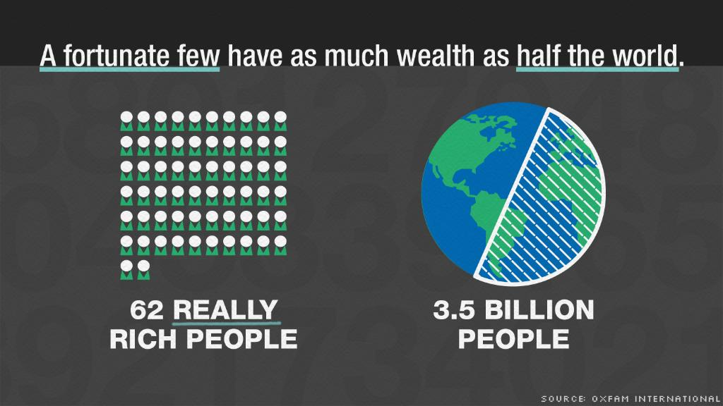 The world's 62 richest people have as much wealth as half of the world's population https://t.co/D8vaA2RJlK