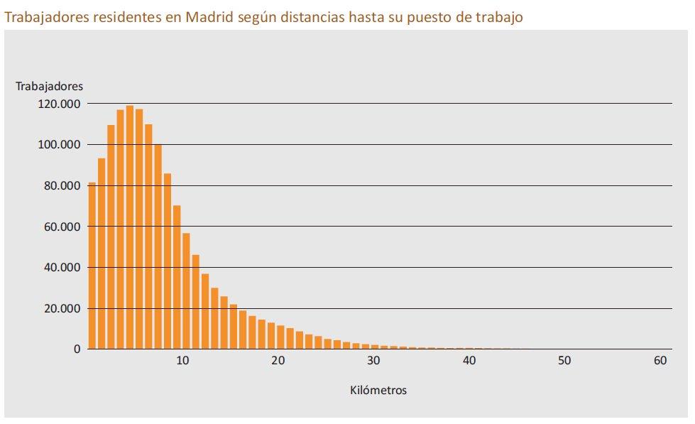 Para los residentes en Madrid, la distancia al trabajo tiene esta pinta. La mayoría está a tiro de bici. ¡Bien! https://t.co/CiwzGy63Lb
