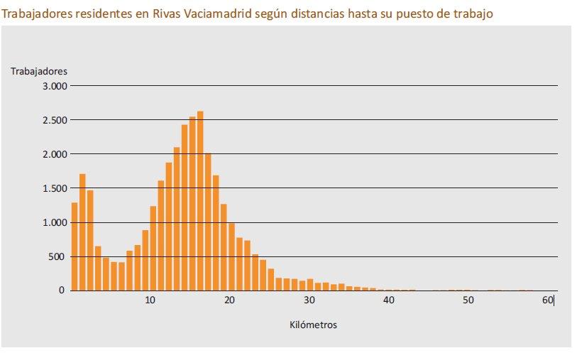 Y como caso extremo, Rivas, donde son muchos más los que trabajan lejos que los que lo hacen cerca https://t.co/oGkRjNXvEk