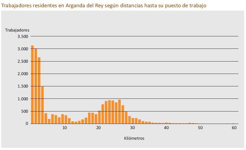 Sin embargo, para otras ciudades la curva tiene una pinta peor. En Arganda muchos tienen que desplazarse >20 km https://t.co/3wlgwh3MS2