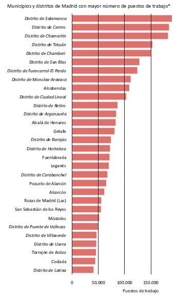 Estas son las zonas con más puestos de trabajo de la CAM: https://t.co/ckbouh2KFy