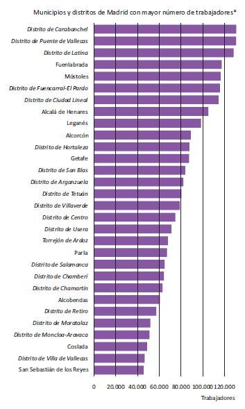 - ¿Será porque hay más población?   - No, en Móstoles vive casi el doble de gente que en el distrito de Salamanca https://t.co/gHMgZsxbap