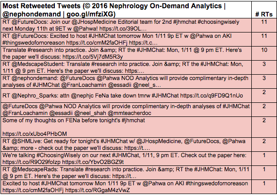Thumbnail for NOD Analytics Realtime Twitter Analyses: #JHMChat