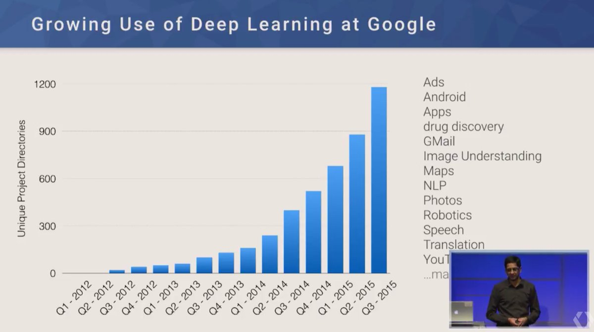 Google launches a deep learning course on Udacity
