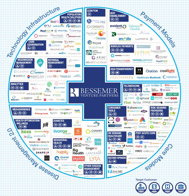 As #jpm16 kicks off @techcrunch publishes @BessemerVP map of the cos driving $1T fee-for-value shift in #healthcare. https://t.co/9M3XRXYRnV