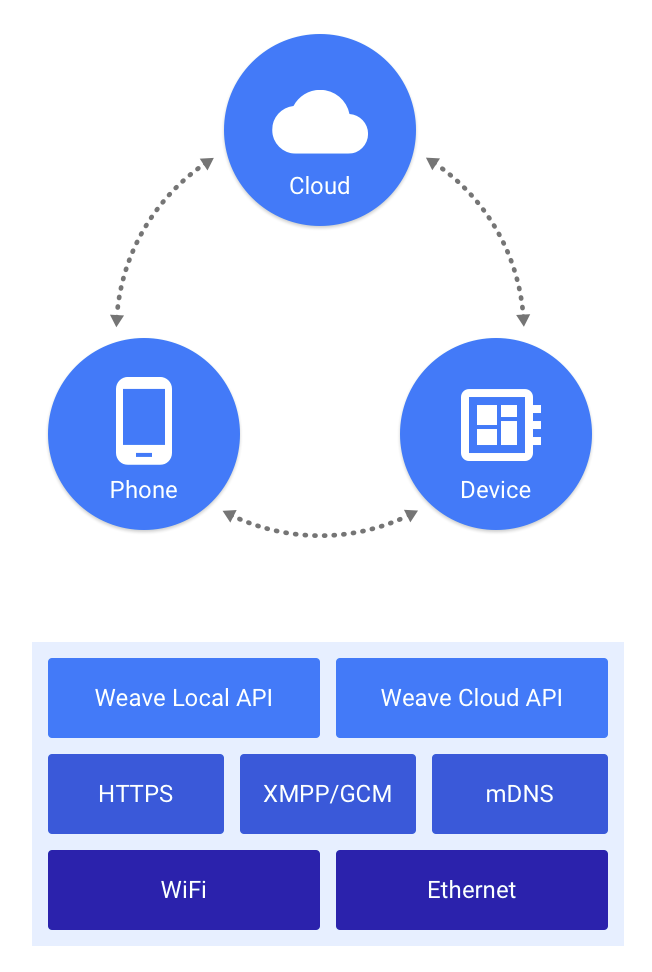 how to get weave developer app for android