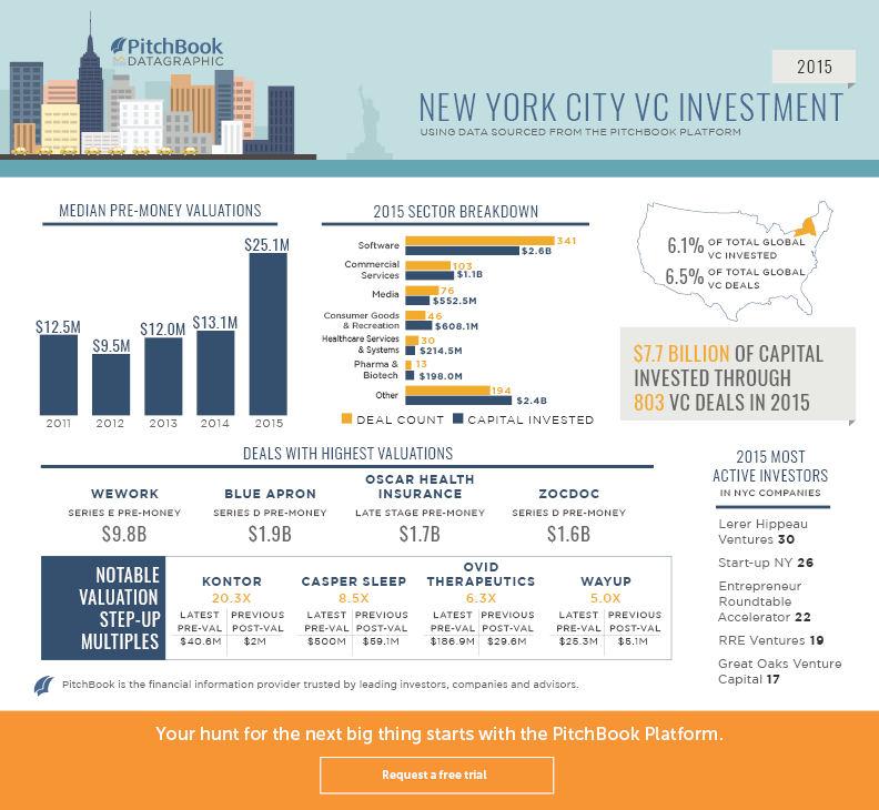 LHV was the most active #VC investor in #NYC in 2015 https://t.co/hIjGIOIksu https://t.co/5Zq0wK2vCJ