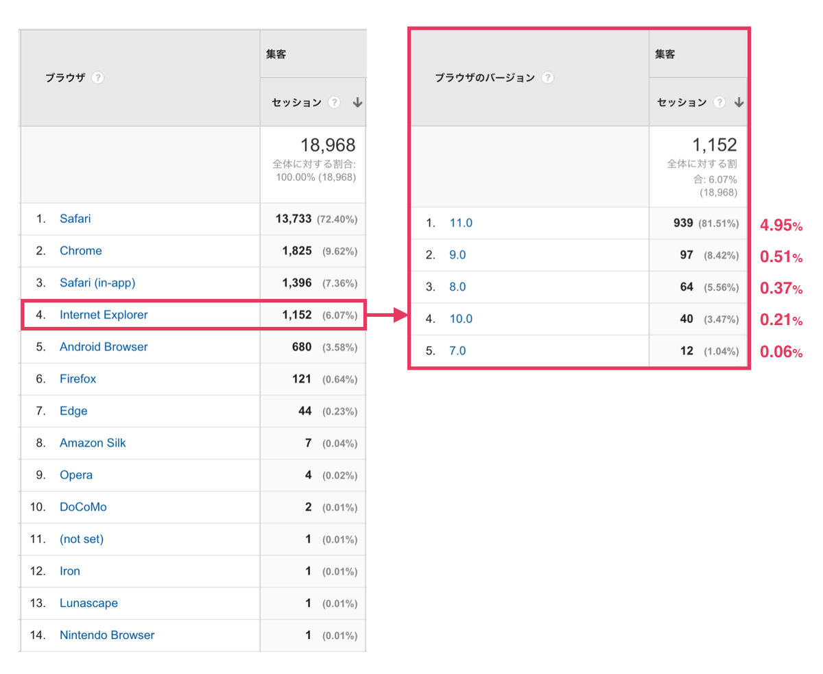 自分が関わっているWebサイトのなかで、主たる商圏が東京ではなく、トラフィックがけっこう多く、流入経路が多様なB2CサイトのIEのシェアを調べてみた(直近1か月)。こうなると、IE11以降でいいよね、という感じになってくる。 https://t.co/J5QJIq2NEY
