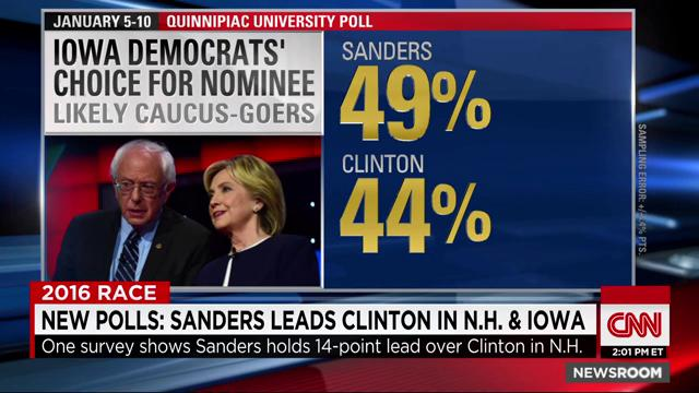 New polls show @BernieSanders leading @HillaryClinton in both #Iowa & #NewHampshire. https://t.co/pdu6KwvxDq https://t.co/aFEJCEGJIH