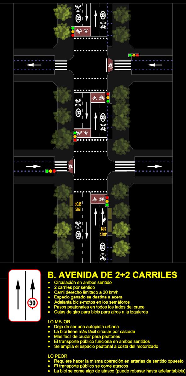 B.Avenida de 2+2 carriles