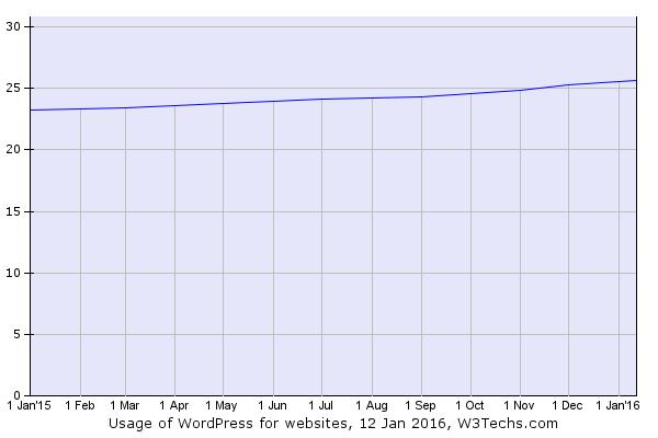El uso de WordPress en internet sigue subiendo: 0.4% más desde el 1 de Diciembre de 2015 situándose en el 25.7% https://t.co/aSRfeZftFd