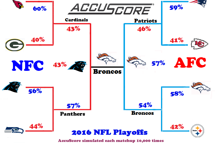nba finals 2015 bracket odds broncos vs panthers