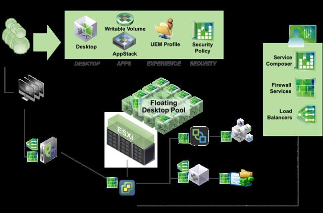 A Deep Dive into VMware Horizon 6 with @VMwareNSX https://t.co/OfwVEYIvt2 https://t.co/BXpKDyVhBy