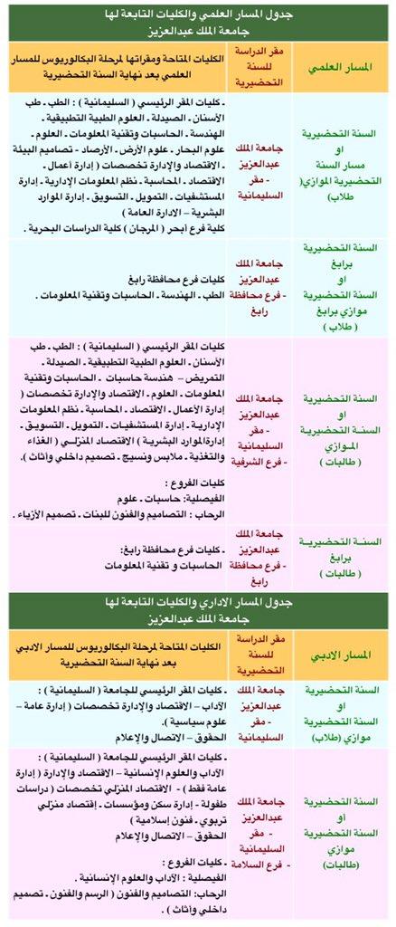 سكاو Ar Twitter التخصصات المتاحة لـ طلاب و طالبات الانتظام في جامعة الملك عبدالعزيز و جامعة جدة سكاو تحضيري 16 Kau Https T Co T3etipasoc