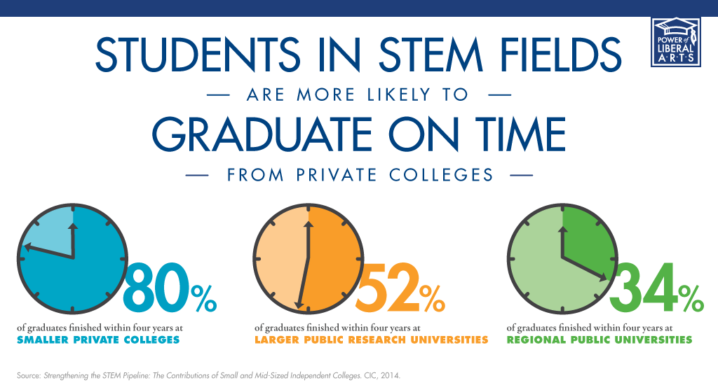 students choice of stem fields education essay Famous for its top stem programs in fields like  choice for stem majors as well as students studying  specializing in education.