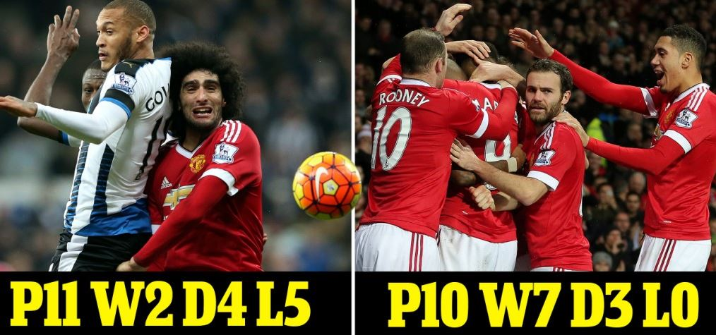 The stats don't lie, manchester united have table-topping form