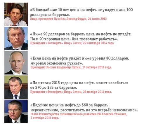 Центробанк РФ продолжает снижать официальный курс рубля - Цензор.НЕТ 5630
