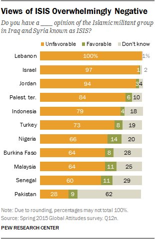 Worth remembering: 11% of respondents in Malaysia view favourably on ISIS while Indonesia 4% https://t.co/ptBvsGUeC8 https://t.co/RuNj3P2S8f