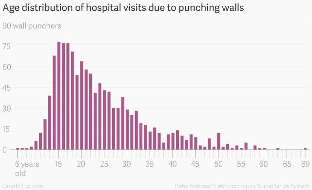 Age distribution of wall punchers https://t.co/Iv06b5JPrB https://t.co/qn2zHnxXhx
