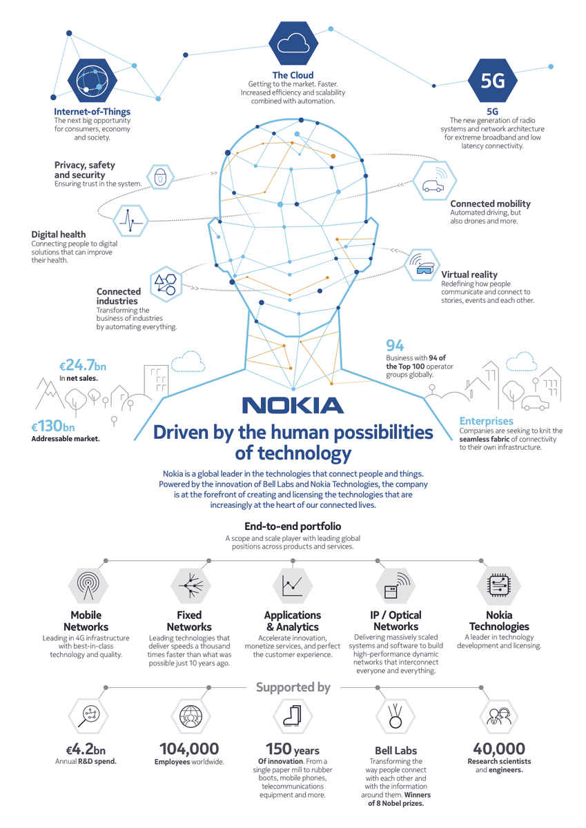 Wondering what the new @nokia is up to? This infographic will help! #NewConnectivity https://t.co/q8On9biMOx