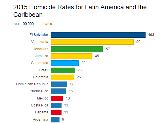 Image result for homicide rate puerto rico