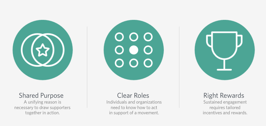 Three components to a successful movement: 1. shared purpose; 2. clear roles; 3. right rewards #SSIRLive https://t.co/PPBZuOakjN