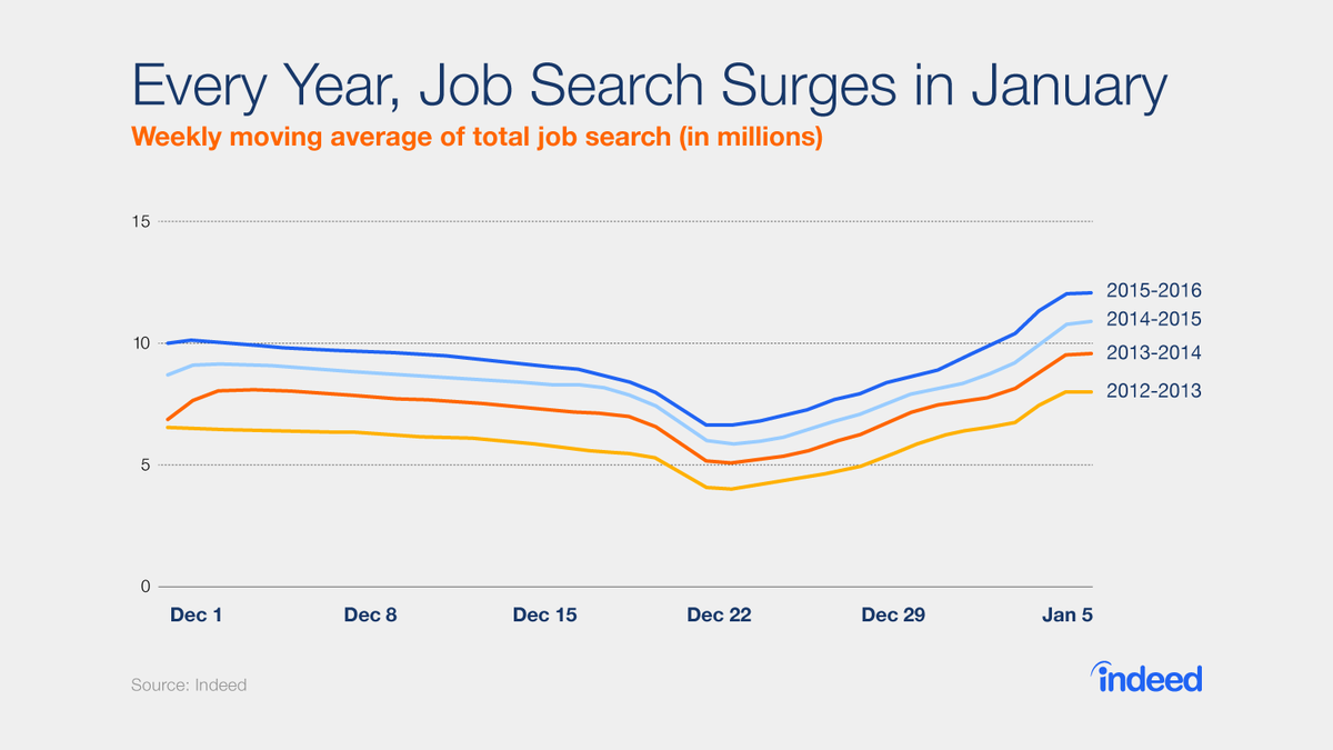 Every year, #jobsearch surges in January. Are you one of the 50%? https://t.co/Vq3zFID0Kc v @Indeed https://t.co/rCBLC5FxYw