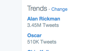 Alan Rickman is trending 6x higher than Oscar A testament to his talent, life. Rest In Peace #AlanRickman https://t.co/gCyYgYF4jf