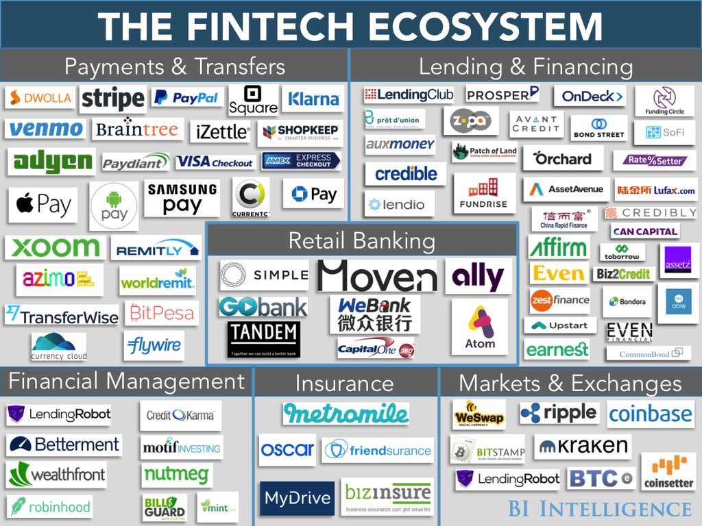 The #FINTECH ecosystem https://t.co/qlNOszE3VI