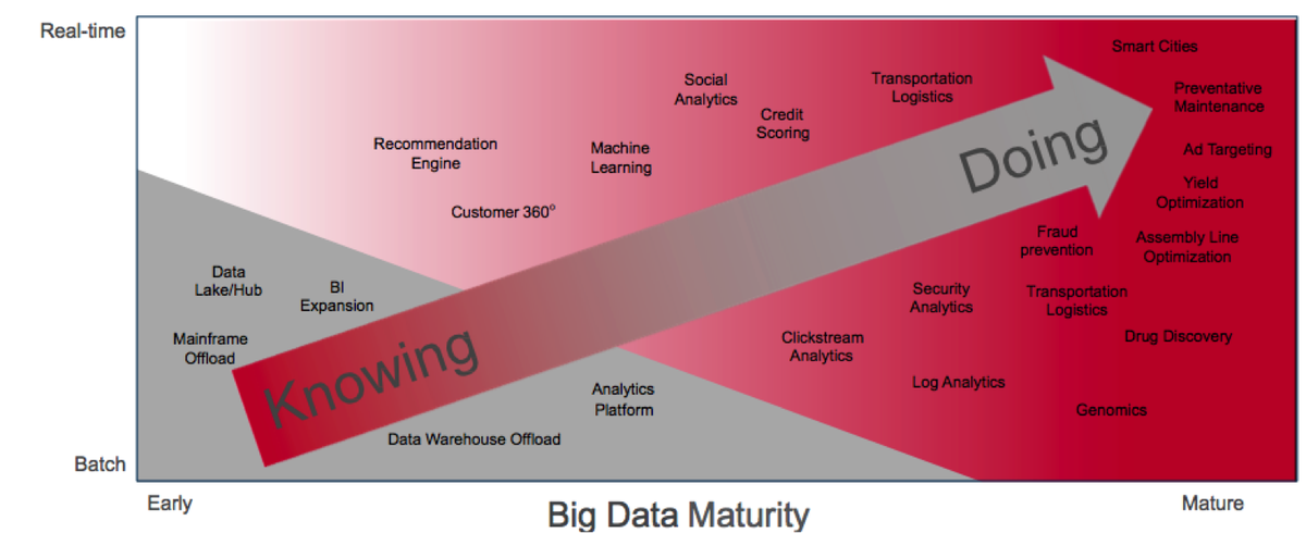 The Big Data Journey: from Knowing to Doing #BBBT @MapR https://t.co/bRvD7Opj6M