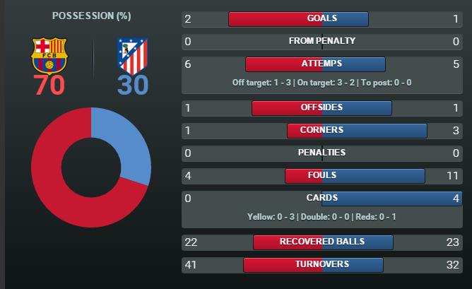 Barcelona-Atlético (Liga) CZ-rqb4WYAEkCEz
