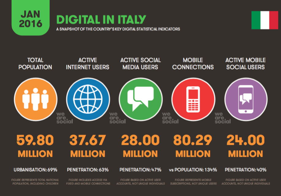 Digital in 2016: lo scenario in Italia e nel mondo • https://t.co/TLT1gKio0b /di @Luca2D #stats https://t.co/y3L2P3qM1G