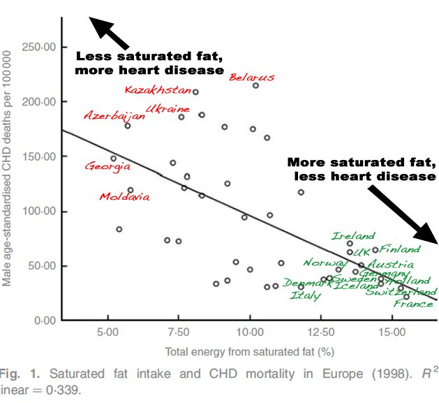 European nations eating more sat fats have less CVD death: Assoc. only but contradicts govt advice via @DietDoctor1 https://t.co/SsauTL4lc3