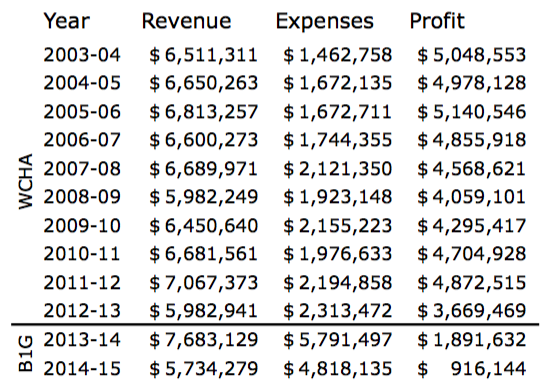 Here are the Revenue & Expenses numbers going back to the 2003-2004 season. Say good bye profiting 4-5Mil a year! https://t.co/3kZocOAd84