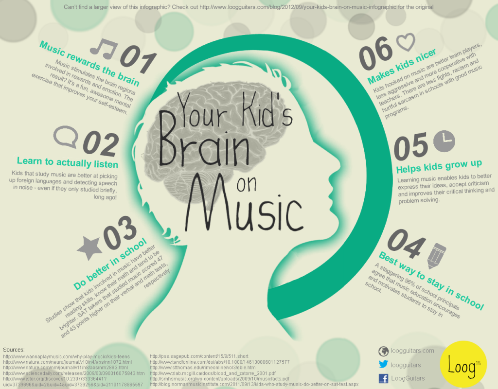 how noise affects memory and learning Mozart effect: a class study on the effects of a class study on the effects of music on memory has been shown to have an effect on memory and learning.