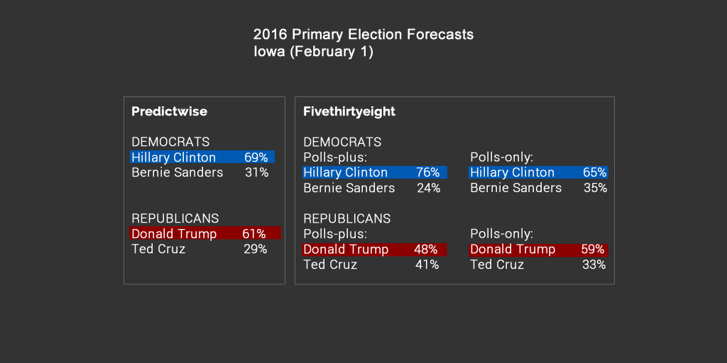 Jan 29, 2016 - US Primary Election Forecasts - Iowa (February 1) https://t.co/5RDfqGW185
