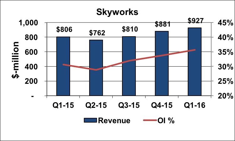 Skyworks' revenue and operating margin