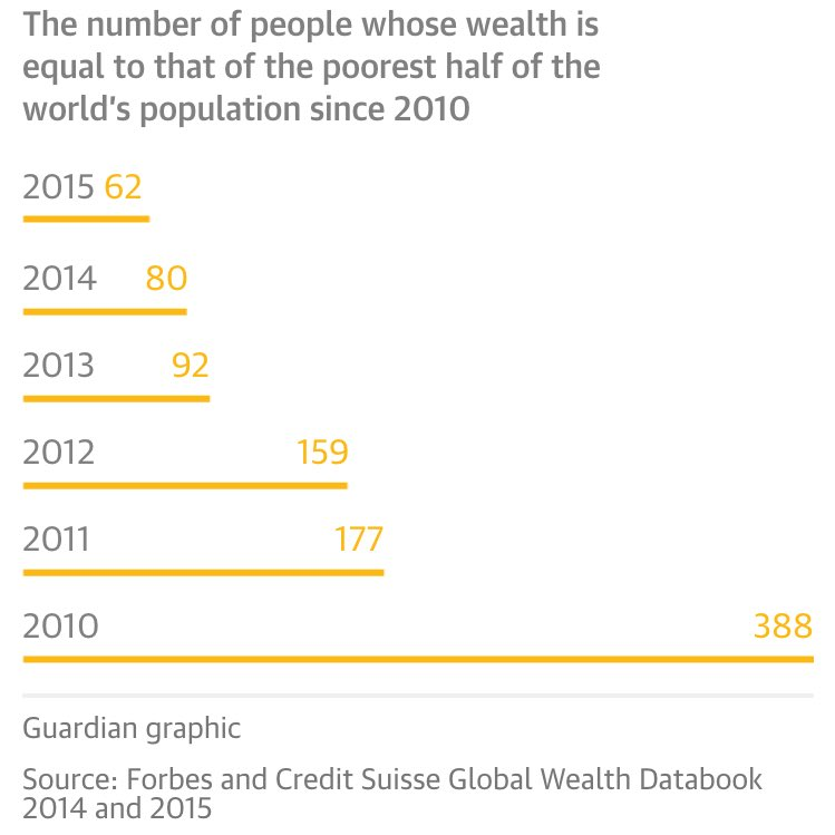 Horrifying graph from @guardian depicting wealth consolidation - this is only 5 years! https://t.co/pUVNFttupb