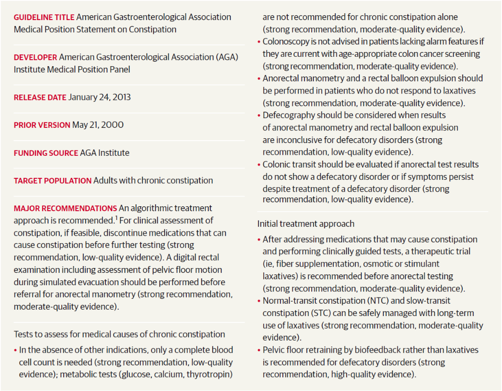 Clinical Guidelines Synopsis Evaluation : JAMA Clinical