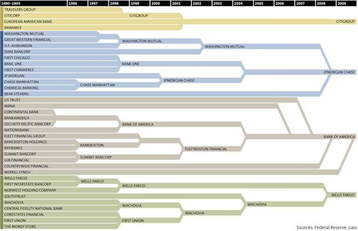 Too big to fail? How 37 banks become 4 mega-banks in the last two decades  https://t.co/46IJzUzGWU https://t.co/SPWpwlhUDB