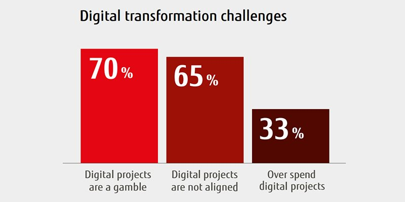"70% of executives see digital transformation as ""a gamble"" according to new Fujitsu study https://t.co/wImNe3qPKK https://t.co/esMmtFJaQB"