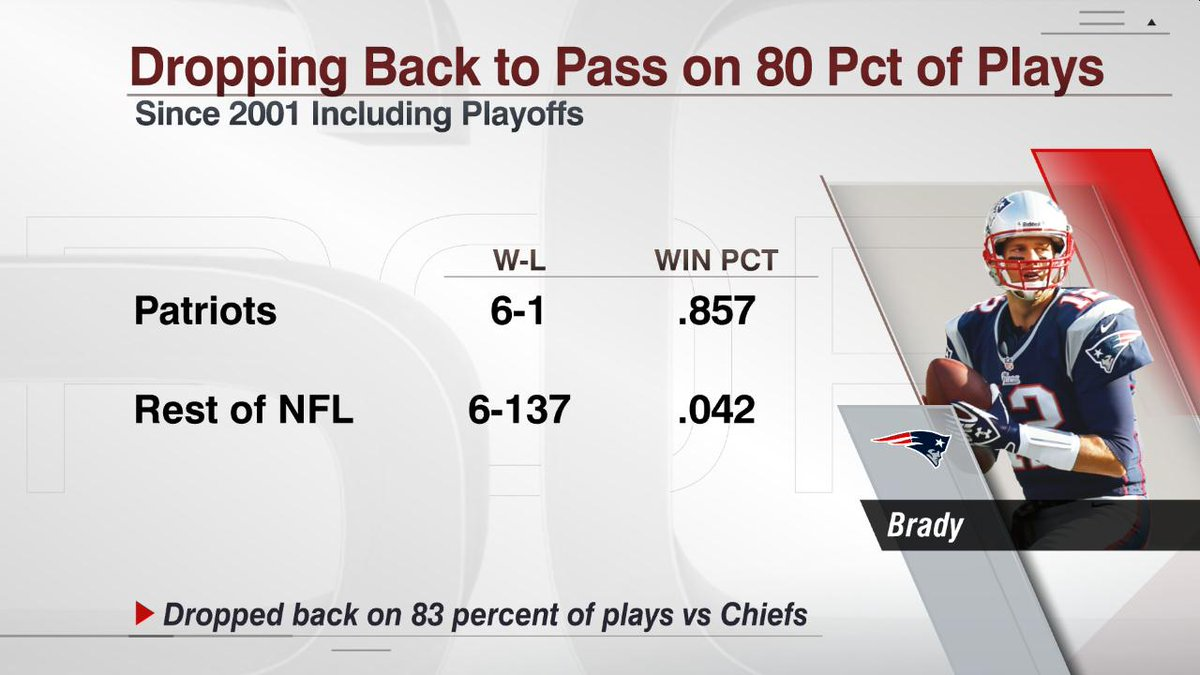 In gms that teams drop back to pass on 80% of plays, Patriots have as many wins since 2001 as rest of NFL combined https://t.co/FZ8675WnGp