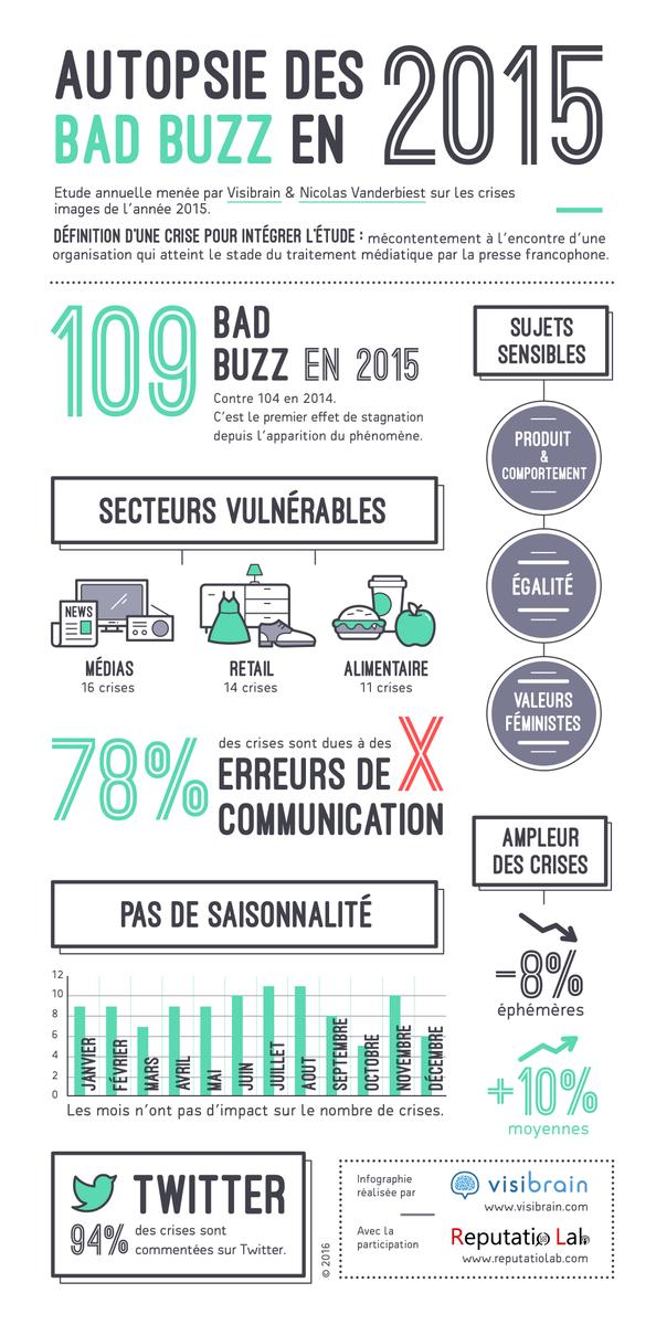 Téléchargez le Livre Blanc: rétrospective des #BadBuzz 2015 => tops,exemples,enseignements https://t.co/pGi6KUShxr https://t.co/j4KllXxWEI
