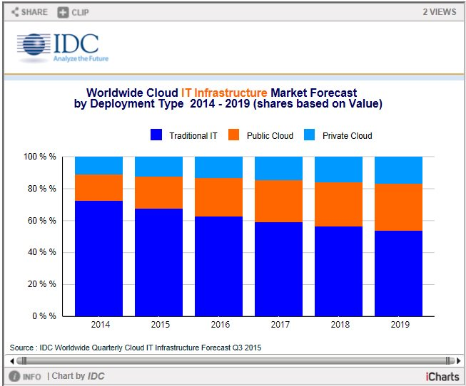 Worldwide Cloud IT Infrastructure Market Forecast by Deployment Type  2014 - 2019 (shares based on Value) https://t.co/WbmUO0EPX2
