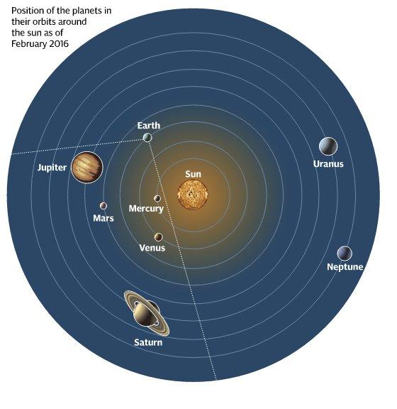 Spiegato l'allineamento planetario di Mercurio, Venere, Saturno, Marte e Giove