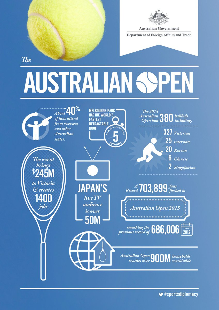 #AusOpen reaches over 900 million households. Find out how #sportsdiplomacy shapes the worlds view of Australia https://t.co/aJQy9LK8To