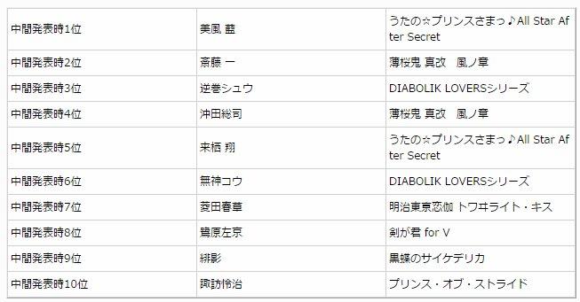 ✦乙女ゲームアワード2015✦ 「キャラクター部門」中間発表10位以内のキャラにRTで追加票が入れられる 「推しキャラツイ撃キャンペーン」本日20時よりスタート!詳細はこちら #ガルスタ